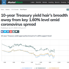 Bryce quoted in MarketWatch